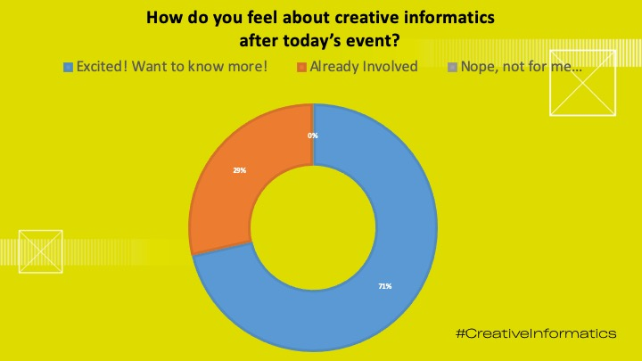 Graphic showing responses to our question How do you feel about Creative Informatics after today's event?
