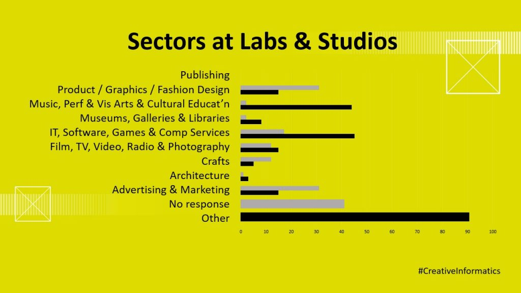 Data visualisation on creative sectors participating in CI Labs and Studios